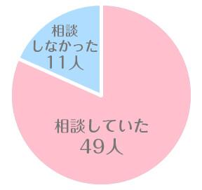 相談をしていた割合の図