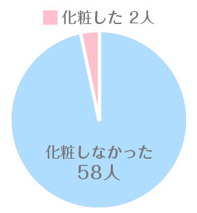 化粧をした・しないの割合グラフ