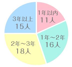 術後経過のグラフ
