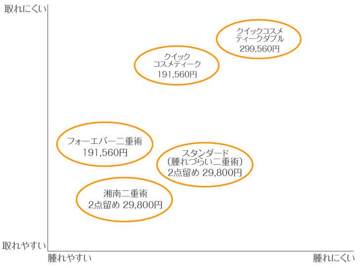 湘南美容クリニックの埋没法の図